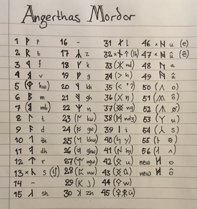 Angerthas Mordor Runes Of Mordor In The Shadow Of