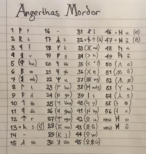 Kirkh - Angerthas Mordor