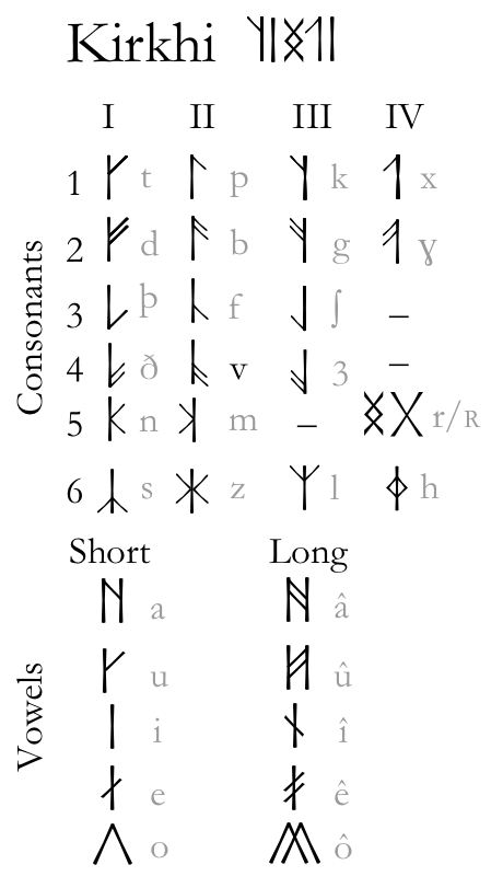 kirkh-mâshur table